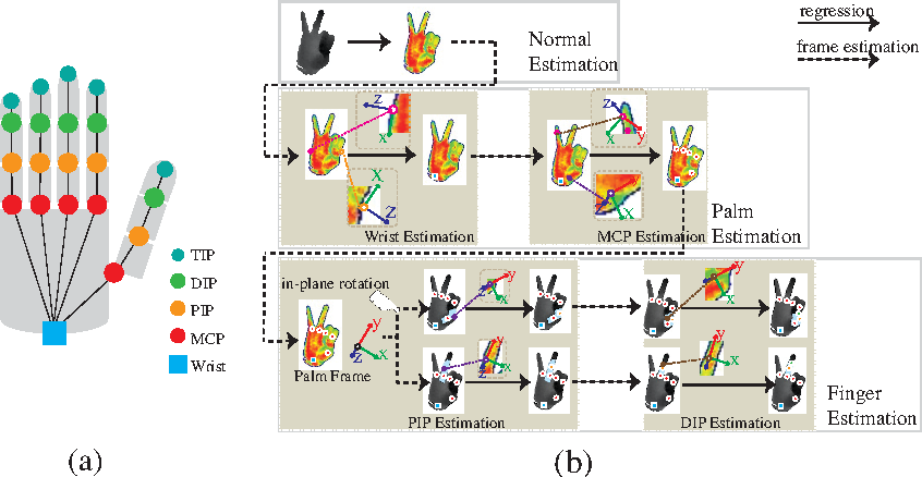 Figure 1 for Direction matters: hand pose estimation from local surface normals