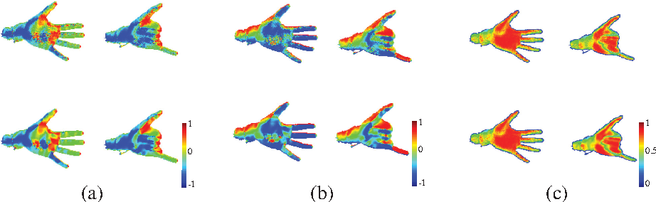 Figure 2 for Direction matters: hand pose estimation from local surface normals