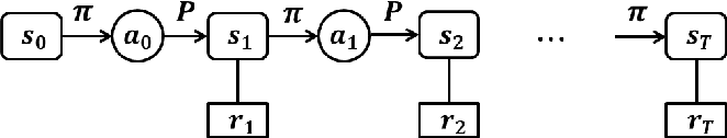 Figure 1 for On Hyper-parameter Tuning for Stochastic Optimization Algorithms