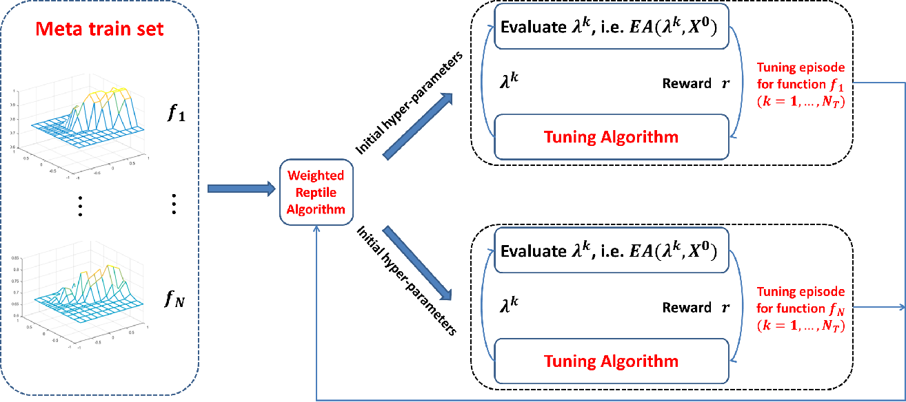 Figure 2 for On Hyper-parameter Tuning for Stochastic Optimization Algorithms