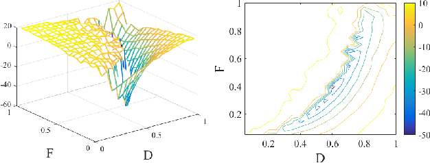 Figure 3 for On Hyper-parameter Tuning for Stochastic Optimization Algorithms