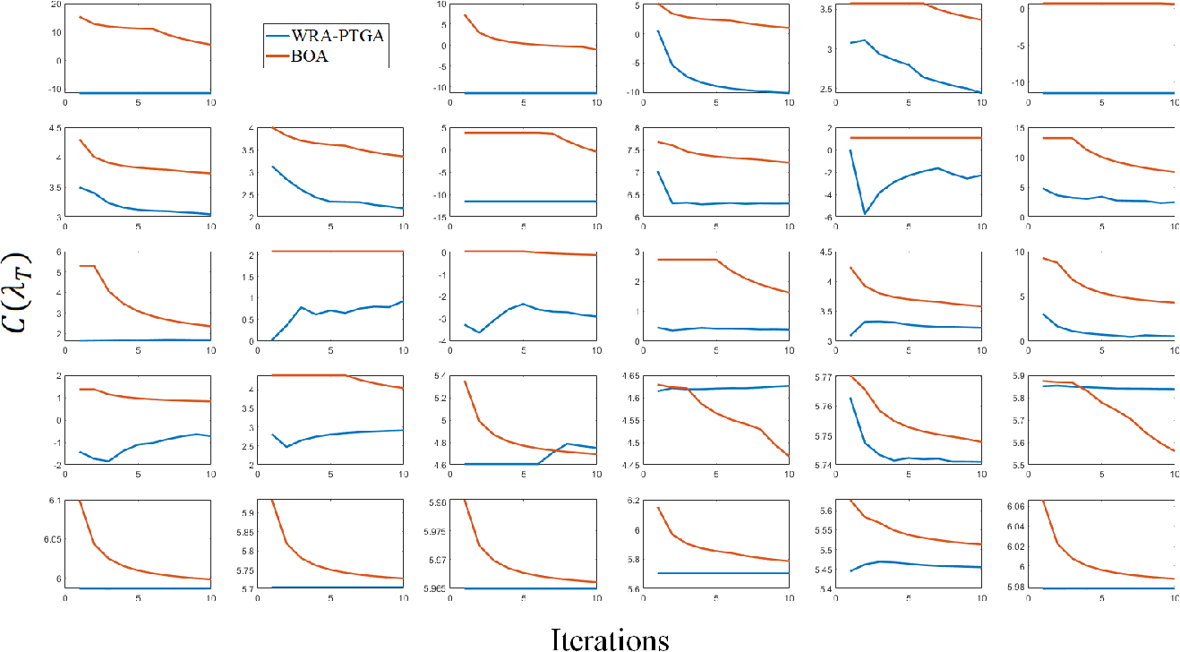 Figure 4 for On Hyper-parameter Tuning for Stochastic Optimization Algorithms