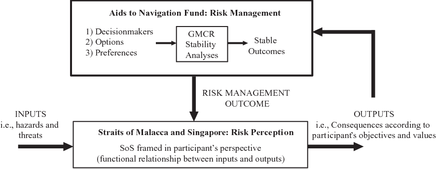 Fig. 8. Conceptual feedback model of strategic interactions among participants in the management of risks in the Straits of Malacca and Singapore.
