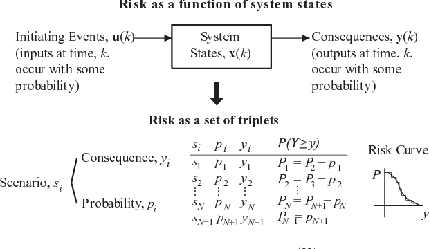 Fig. 1. Epistemology of risk as a set of triplets(22) and as a function of the states of the system.(6,7)