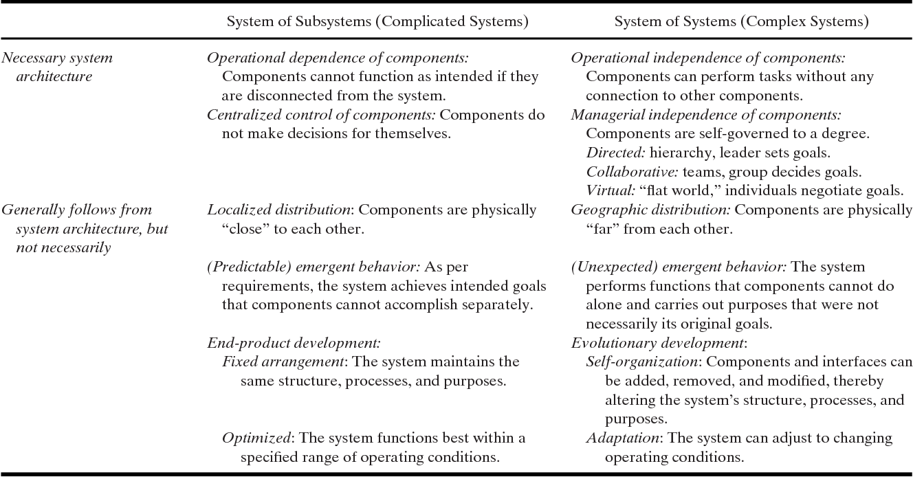 Table I. System of Subsystems Versus SoS Characteristics