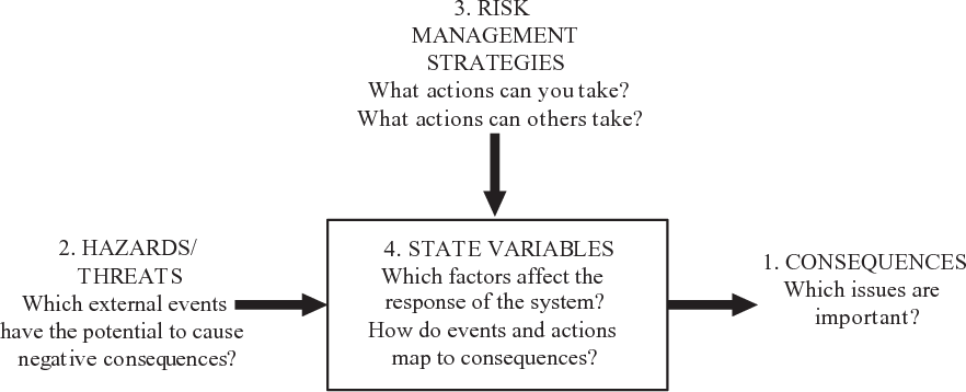 Fig. 3. General system model structure to elicit a participant's risk perception.