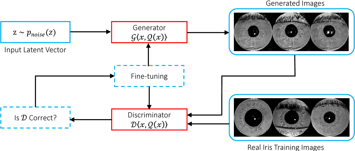 Figure 3 for Synthetic Iris Presentation Attack using iDCGAN