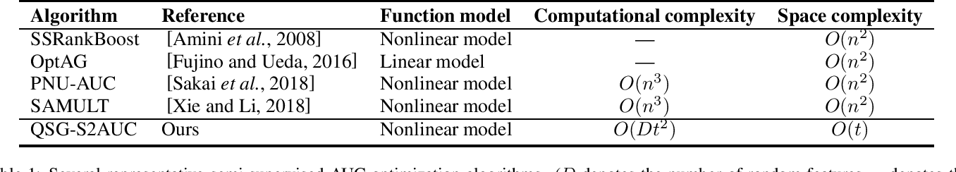 Figure 1 for Quadruply Stochastic Gradients for Large Scale Nonlinear Semi-Supervised AUC Optimization
