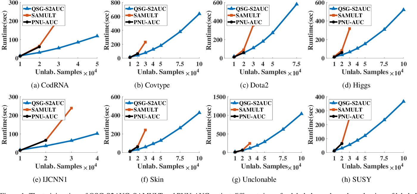Figure 2 for Quadruply Stochastic Gradients for Large Scale Nonlinear Semi-Supervised AUC Optimization
