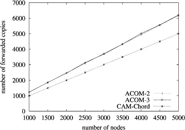 ACOM: Any-source Capacity-constrained Overlay Multicast in