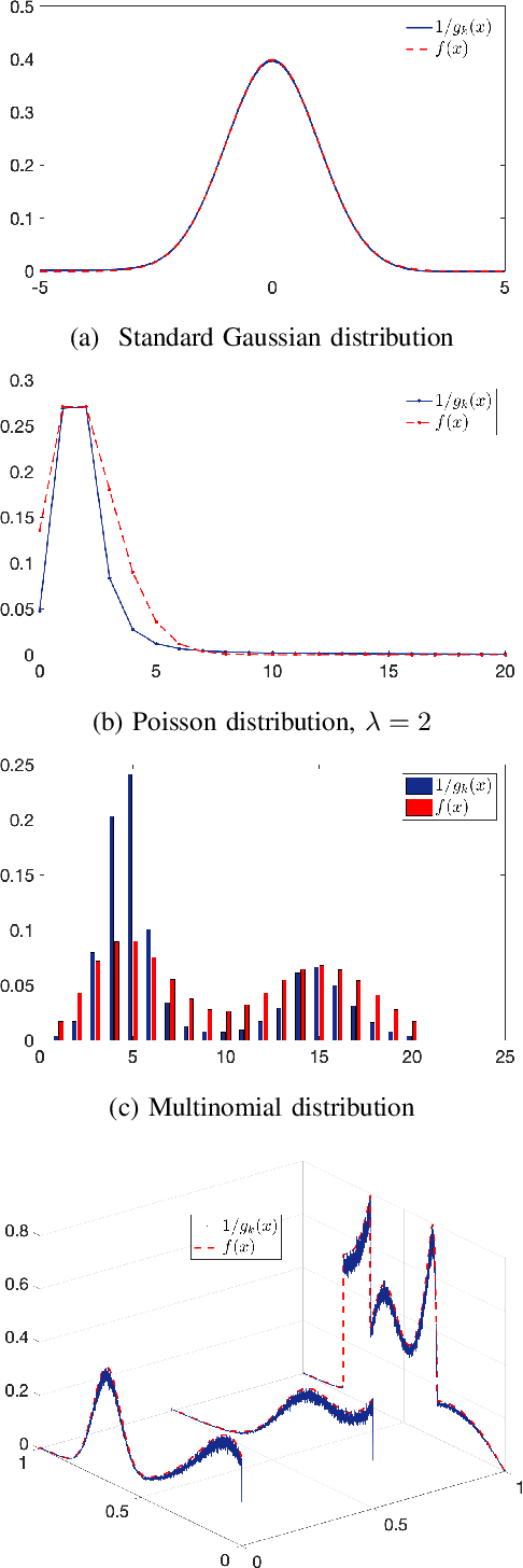 Figure 1 for Online Multivariate Anomaly Detection and Localization for High-dimensional Settings
