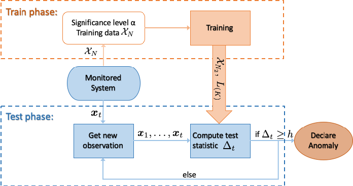 Figure 2 for Online Multivariate Anomaly Detection and Localization for High-dimensional Settings