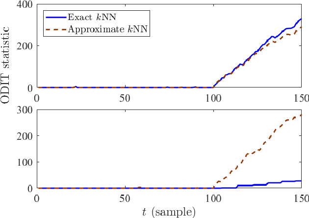 Figure 3 for Online Multivariate Anomaly Detection and Localization for High-dimensional Settings
