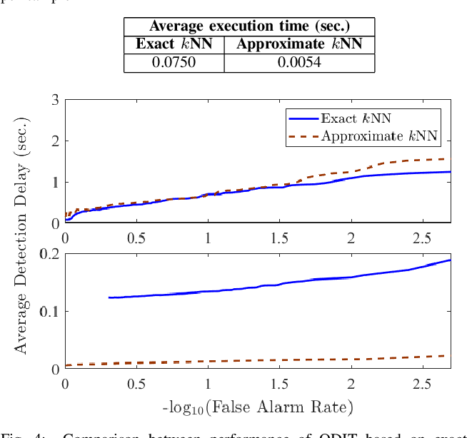 Figure 4 for Online Multivariate Anomaly Detection and Localization for High-dimensional Settings