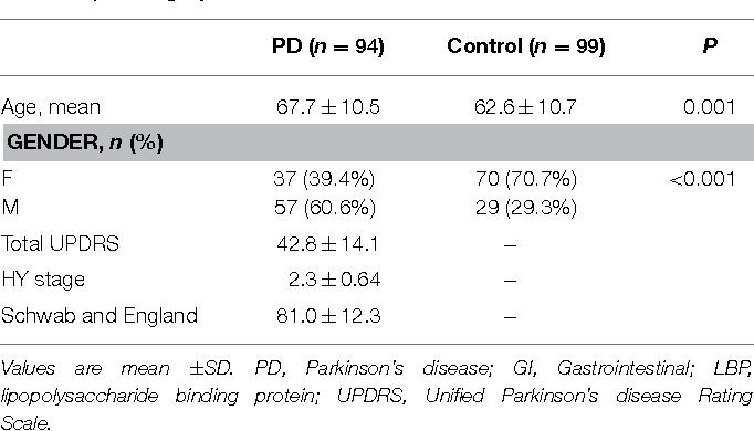 TABLE 1   Demographics.