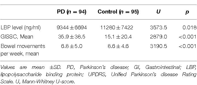 TABLE 2   Comparison of LBP level, GISSC scores, bowel movements per week.