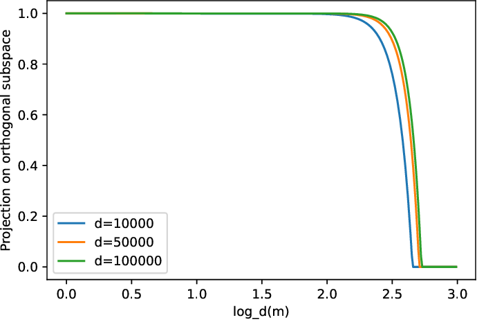 Figure 1 for Beyond Lazy Training for Over-parameterized Tensor Decomposition