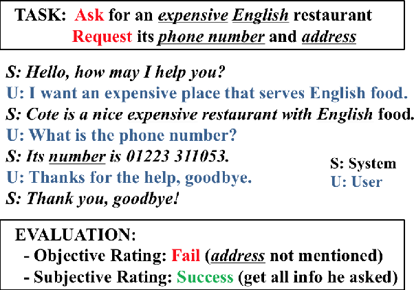 Figure 1 for On-line Active Reward Learning for Policy Optimisation in Spoken Dialogue Systems