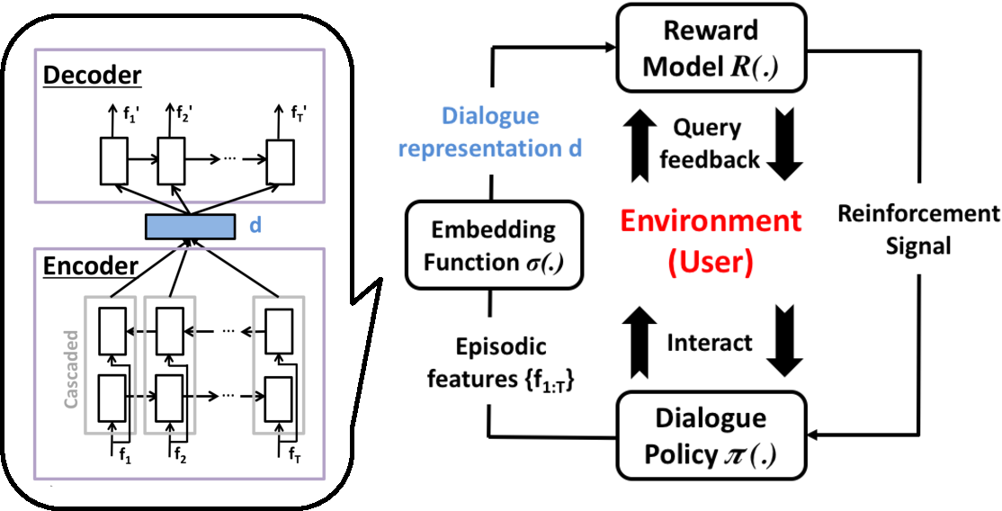 Figure 3 for On-line Active Reward Learning for Policy Optimisation in Spoken Dialogue Systems