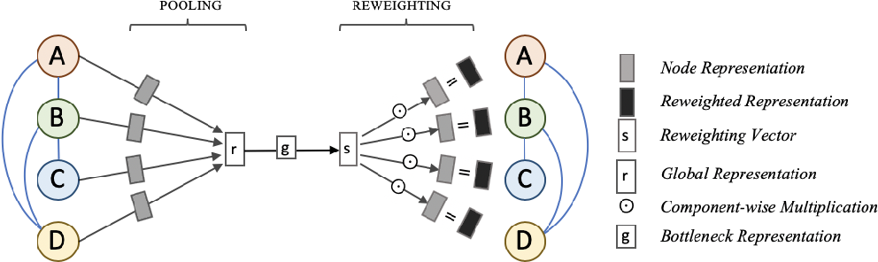 Figure 1 for Dimensional Reweighting Graph Convolutional Networks