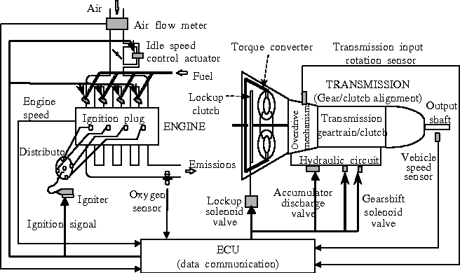 Vada Automatic Transmission Wiring Diagram on