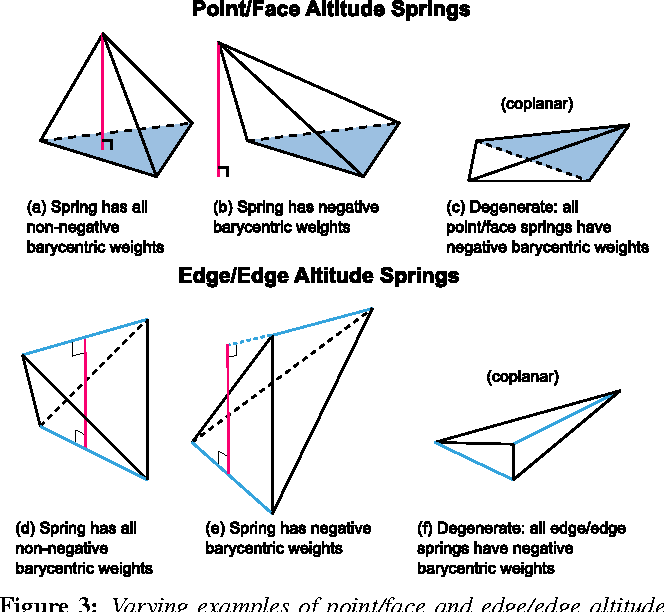 Figure 3: Varying examples of point/face and edge/edge altitude springs are shown. Examples (a) and (d) represent ideal cases for the two types of altitude springs, whereas (b) and (e) show altitude springs of each type with negative barycentric weights. (c) shows all point/face altitude springs having negative weights, but there is still one edge/edge altitude spring that has non-negative weights. (f) shows all edge/edge altitude springs having negative weights, but one point/face altitude spring has non-negative weights.