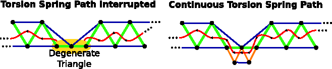"Figure 8: Triangles define orientations for penalizing twist, and torsion springs ""trace"" a continuous path through the nondegenerate triangles—but they are blocked at straight hair segments (left). The subdivision and perturbation of our method removes degeneracies so the path becomes continuous (right)."