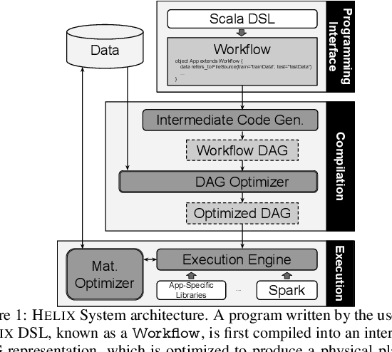 Figure 1 for Helix: Holistic Optimization for Accelerating Iterative Machine Learning