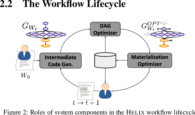 Figure 3 for Helix: Holistic Optimization for Accelerating Iterative Machine Learning