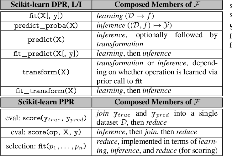 Figure 2 for Helix: Holistic Optimization for Accelerating Iterative Machine Learning
