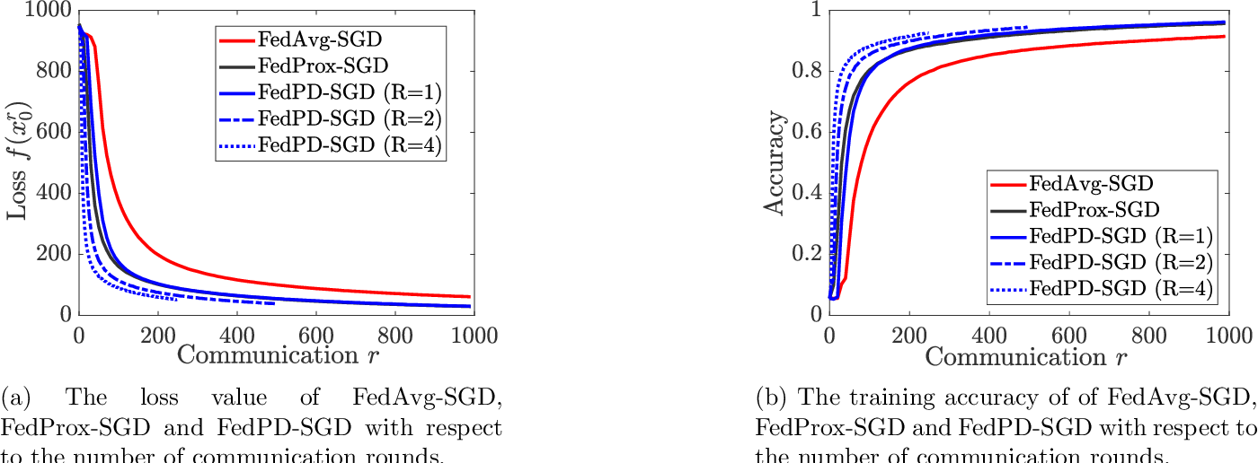 Figure 4 for FedPD: A Federated Learning Framework with Optimal Rates and Adaptivity to Non-IID Data