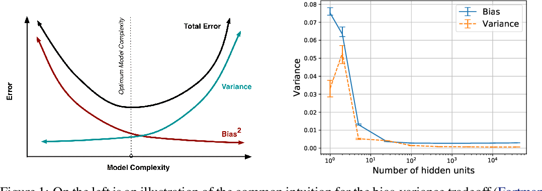 Figure 1 for A Modern Take on the Bias-Variance Tradeoff in Neural Networks