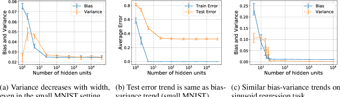 Figure 3 for A Modern Take on the Bias-Variance Tradeoff in Neural Networks