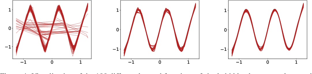 Figure 4 for A Modern Take on the Bias-Variance Tradeoff in Neural Networks