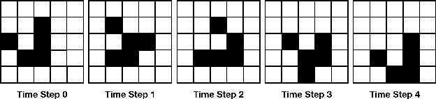 Figure 3 for Predicting Geographic Information with Neural Cellular Automata
