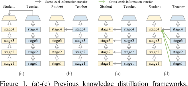 Figure 1 for Distilling Knowledge via Knowledge Review