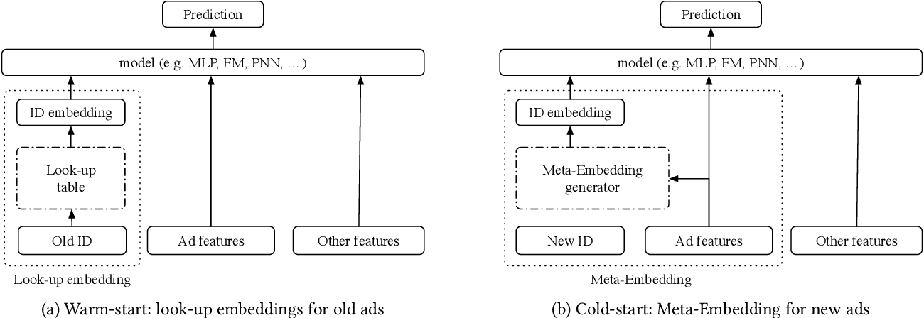 Figure 3 for Warm Up Cold-start Advertisements: Improving CTR Predictions via Learning to Learn ID Embeddings