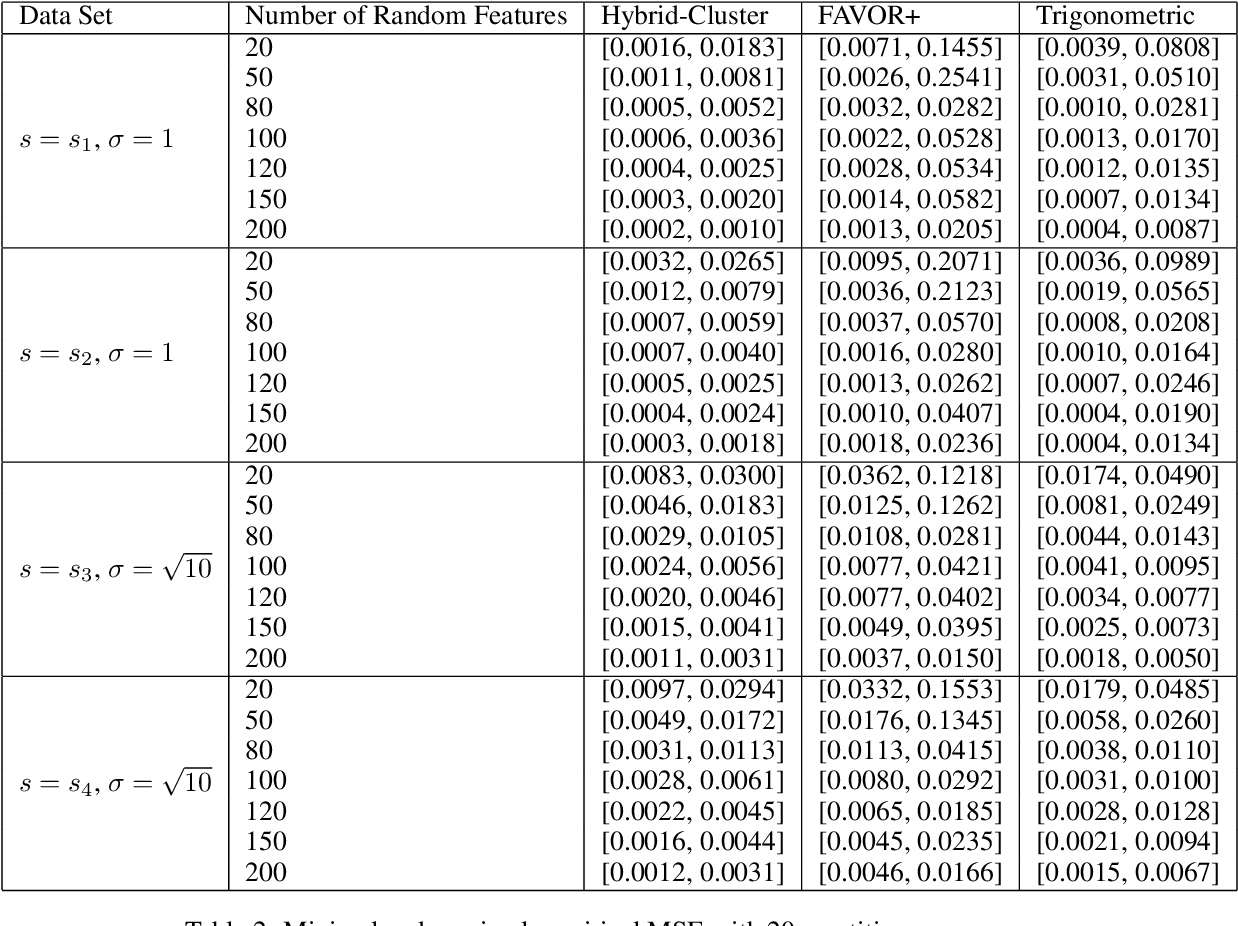 Figure 3 for Hybrid Random Features