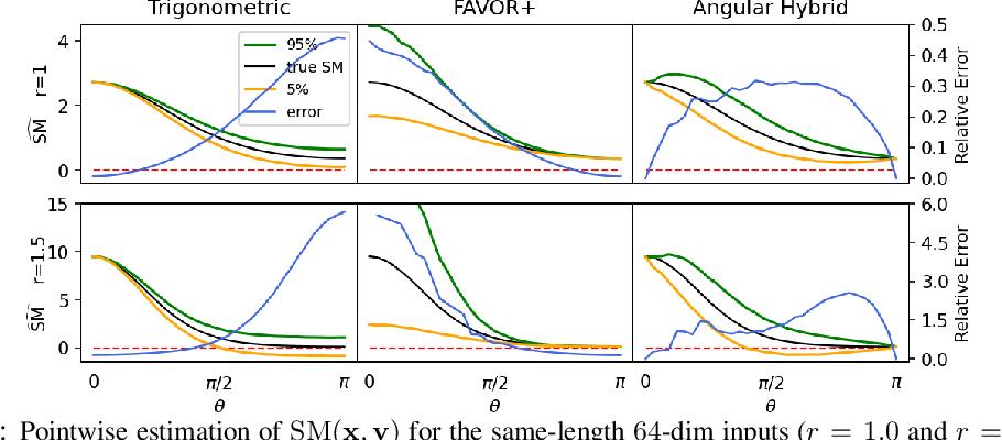 Figure 2 for Hybrid Random Features