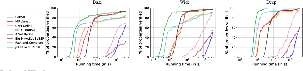Figure 4 for Beta-CROWN: Efficient Bound Propagation with Per-neuron Split Constraints for Complete and Incomplete Neural Network Verification
