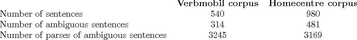 Figure 1 for Estimators for Stochastic ``Unification-Based'' Grammars
