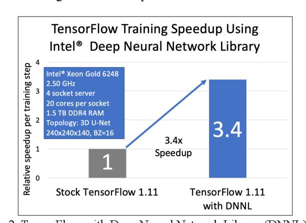 Figure 2 for Addressing the Memory Bottleneck in AI Model Training