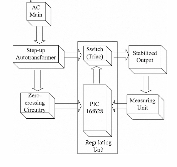 Figure I from Microcontroller-based single-phase automatic