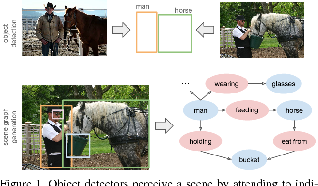 Figure 1 for Scene Graph Generation by Iterative Message Passing