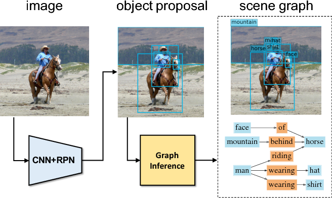 Figure 3 for Scene Graph Generation by Iterative Message Passing