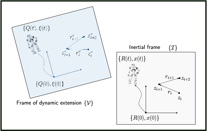 Figure 1 for An almost globally convergent observer for visual SLAM without persistent excitation