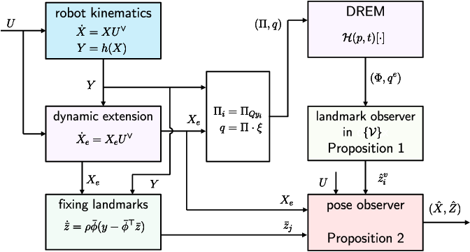 Figure 2 for An almost globally convergent observer for visual SLAM without persistent excitation