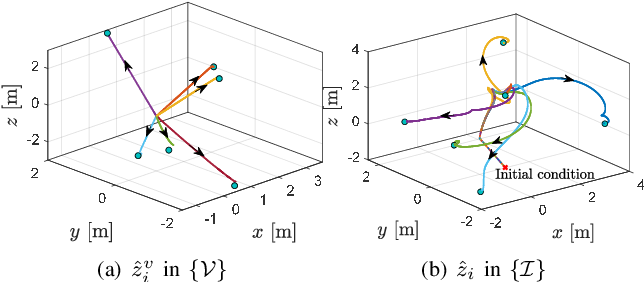 Figure 3 for An almost globally convergent observer for visual SLAM without persistent excitation