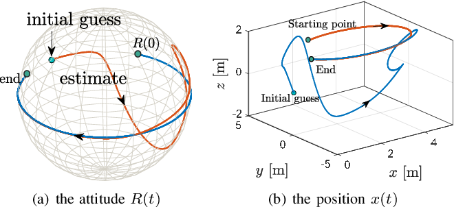 Figure 4 for An almost globally convergent observer for visual SLAM without persistent excitation