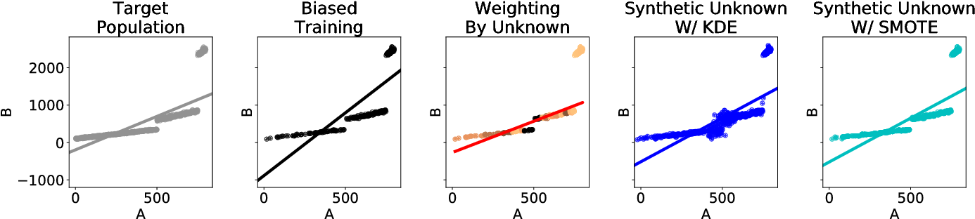 Figure 1 for Unknown Examples & Machine Learning Model Generalization